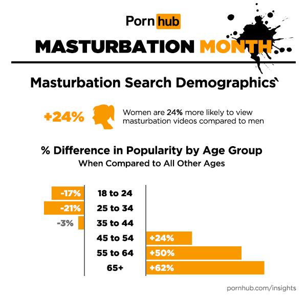 pornhub-insights-masturbation-month-search-demographics